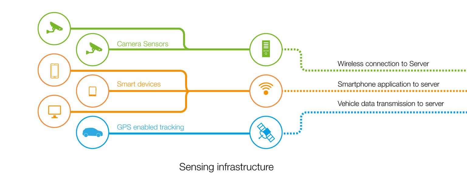 Sensing Infrastructure